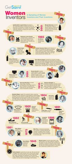 Get Savvi Health has created an infographic showcasing some top women inventors who have contributed in making our lives a little bit easier. It features a picture of each woman, what they invented and a small description of the invention and was designed with the purpose of educating people on the importance of the women's role in society and how they made and still make a difference in everybody's lives. Links to original post…