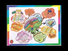 Mapas mentales y mapas conceptuales usando Xmind - YouTube