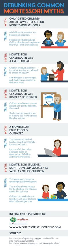 The Montessori Method has been used successful for over 100 years—but that doesn't mean it is outdated! Check out this Allen private elementary school infographic to see how a Montessori education can help all children. Montessori Theory, Montessori Quotes, Montessori Practical Life, Montessori Elementary, Montessori Preschool, Montessori Education, Elementary Schools, Kids Learning, Learning Spanish