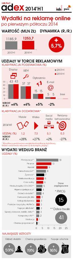 #display #sem #emailing #onlinemarketing #poland