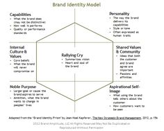 Brand Identity is more enduring than Positioning, and more adaptable and multi-faceted than Value Proposition. It articulates how marketers wish customers and others to view the brand in the foreseeable future. Employer Branding, Business Branding, Business Marketing, Marketing Tools, Online Marketing, Marca Personal, Personal Branding, Personal Logo, Brand Identity Design