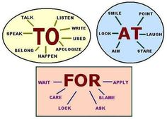 verbs + to-at-for ESL learning can have a hard time with prepositions in Standard American English. This is a great starting point. English Prepositions, English Vocabulary, English Grammar, English Tips, English Study, English Lessons, English Phrases, Learn English Words, English Language Learning