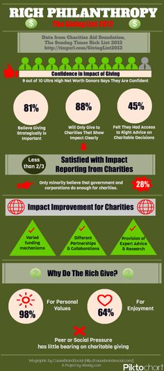 Rich-Philanthropy-2012-Infographic