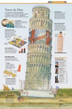 Info sobre a construção e reforma da Torre de Pisa. Ilustração: Marcelo Gomes.