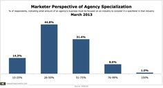 Most Marketers Have A Fairly Loose Definition Of Agency Specialization - Marketing Charts
