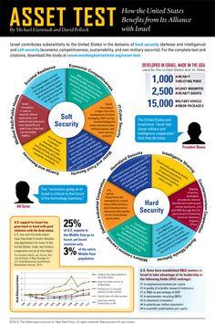 Infographic: Israel/US Alliance
