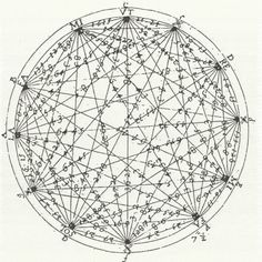 The circle of fifths shows the relationships among the 12 tones of the chromatic scale, their corresponding key signatures, and the associated major and minor keys.