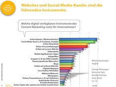 Unternehmen nutzen Content Marketing zur Imagepflege  http://www.markenartikel-magazin.de/no_cache/unternehmen-marken/artikel/details/10010802-75-der-unternehmen-setzen-auf-content-marketing/