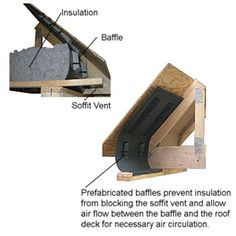 Prefabricated Soffit Insulation Baffles: Preventing Ice Dams: Soffit Insulation Baffles