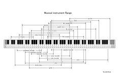Musical Instrument Ranges
