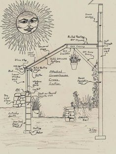 Greenhouse drawing by David Lee - Excellent explanation and considerations I hadn't thought of!!