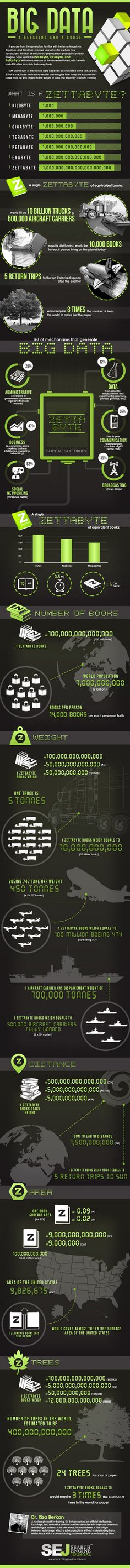 Big Data Infographic - Do you know what a Zettabyte is?   Great infographic and ties to mobile data generators.