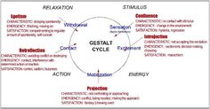 Therapy Corner: QA: THE GESTALT CYCLE, THE CONTACT BOUNDARY  ITS DISTURBANCES