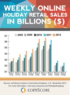 U.S. Online Holiday retail sales projected to reach 29 Billion