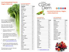 FREE Low Carbohydrate Atkins List to print and take to the grocery store. Download, print or save this gorgeous low carb list. #LowCarbeDiem
