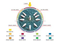 points of sailing