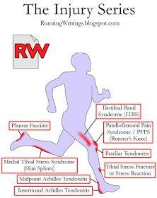Running writings: The Injury Series