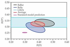 Democracy suffers a blow—in particle physics - figure 1