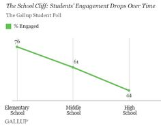 The School Cliff: Student Engagement Drops With Each School Year -- Hope... is a better predictor of student success than SAT scores, ACT scores, or grade point average.