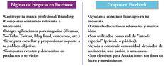 Páginas de Facebook contra Grupos de Facebook en @RiolanVirtualBS
