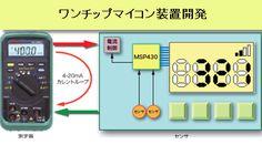 NDRが開発するシングルチップマイコンにはPICを使用したバッテリ駆動データロガーとMSP430を使用したカレントループセンサボードのような機能があります。NDRはTI社のMSP430をはじめ、低消費電力の ルネサスエレクトロニクス社のワンチップマイコンボードを開発しています。