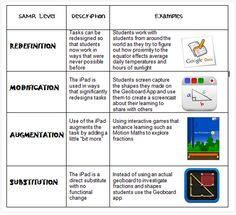 Educational Technology and Mobile Learning: A Must See Chart on SAMR Model and iPad Teaching