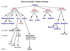 12 Tribes of Israel Stones | The Twelve Tribes of Israel
