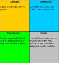 Swot Template  Digital Citizenship And Learning