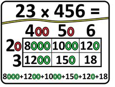 multiplication using the area model student reference Teaching 6th Grade, 5th Grade Math, 5th Grades, Multiplication, Teaching Resources, Student, Model, Fifth Grade