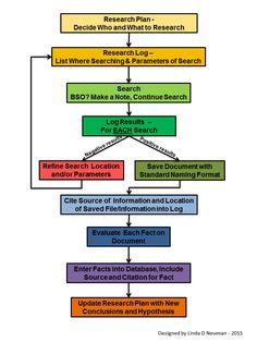 Genealogy Research Flowchart