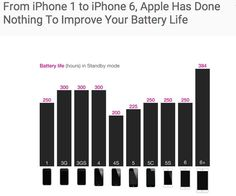The Whole Sad History of iPhone Battery Life, In 1 Chart