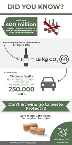Did you know that 400 million bottles of wine are affected by closure-related faults each year? These faults risk emitting carbon dioxide from wasted wine in the equivalent of 250,000 cars. Don't let wine go to waste—protect it with a zero-fault, zero-carbon footprint closure!