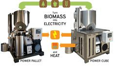 Turn-key heat and electricity gassifier systems.