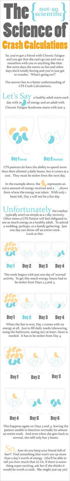 Chronic fatigue crashes - this is a great way to help others understand