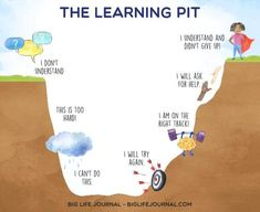 The Learning Pit - big life journal Coping Skills, Social Skills, Teaching Kids, Kids Learning, Mobile Learning, The Learning Pit, Summit Learning, Growth Mindset For Kids, Growth Mindset Activities