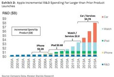 Apple Investing More R&D Into Electric, Autonomous Vehicles Than iPhone, iPad, & Apple Watch R&D (Combined)