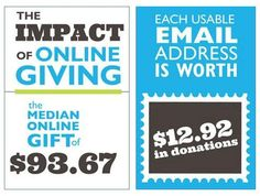 Non-profit increase using social media., curated by www.sociallybuzzing.com