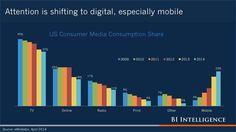 The Future of Digital: 2014 [SLIDE DECK] - Business Insider
