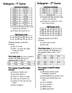 This is a great resource for kindergarten teachers that