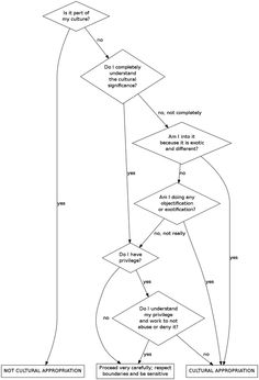 Cultural Appropriation: A Flow Chart  [click on this image to find a short video featuring an example and analysis of cultural appropriation]