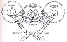 Desmo Valve train-in english