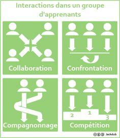 Plusieurs stratégies peuvent animer un #groupe d'apprenants et caractériser les interactions qui se vivent entre les différents participants. 4 organisations différentes sont présentées et caractérisées ici : collaboration, confrontation, compagnonnage et compétition. Après avoir étudié l'intérêt de chacune, on verra la pertinence de les associer.   1 – La collaboration La collaboration est pertinente dans