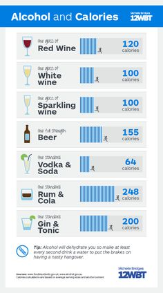 Ever wondered how long it would take to work off the calories in your favourite drink? Xx