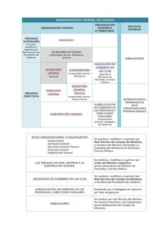Esquema de la Administración General del Estado | Slow Woman