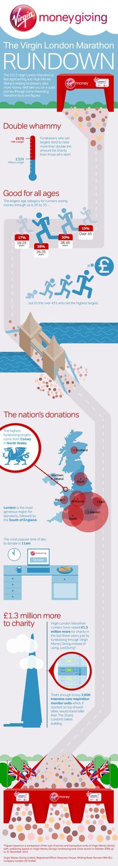 Virgin London Marathon - Some amazing numbers from Virgin London Marathon fundraising runners