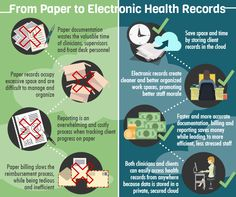 communication paper electronic medical records To understand the complexities of the emerging electronic health record system, it is helpful to know what the health information system has been, is now, and needs to become the medical record, either paper-based or electronic, is a communication tool that supports clinical decision making.