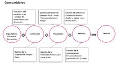 plan de marketing relacional para servicioes - Buscar con Google