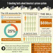 american prison facts