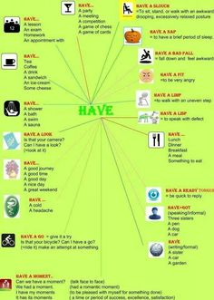 "Collocations with ""HAVE"" - diagram + examples + images = comprehensive summary using ""HAVE"""