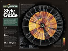 Beer Style Guide chart